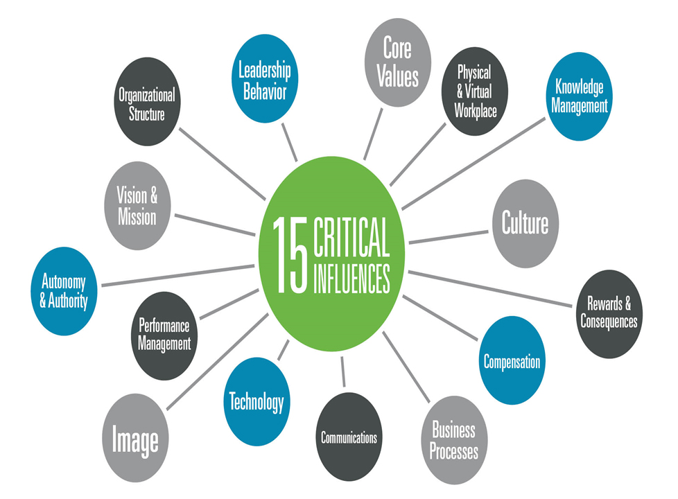 15 Critical Influences